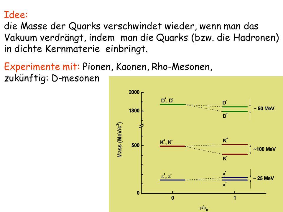 Idee: die Masse der Quarks verschwindet wieder, wenn man das. Vakuum verdrängt, indem man die Quarks (bzw. die Hadronen)