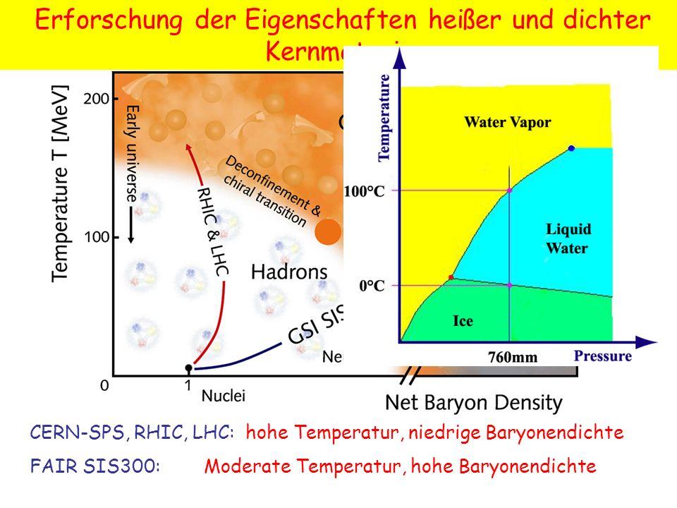 Erforschung der Eigenschaften heißer und dichter Kernmaterie