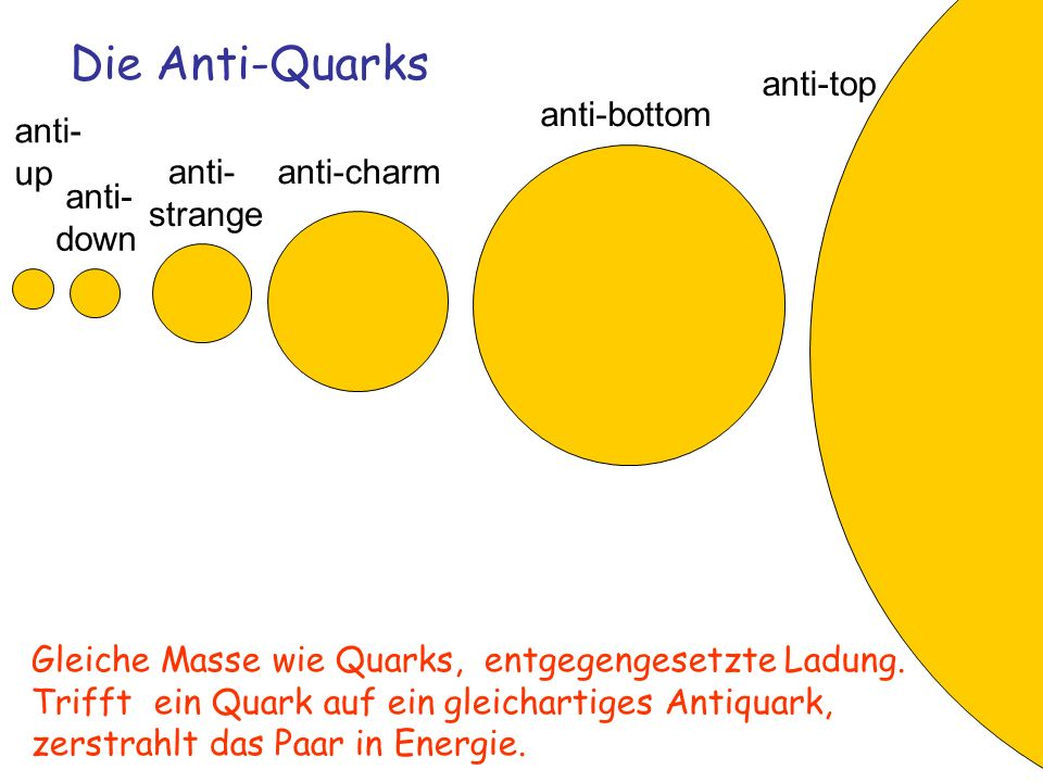 Die Anti-Quarks anti-top anti-bottom anti- up anti- strange anti-charm