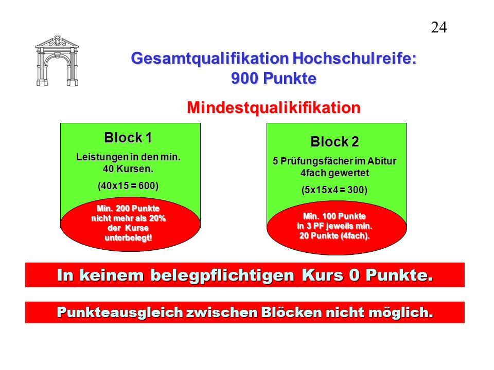 Gesamtqualifikation Hochschulreife: 900 Punkte Mindestqualikifikation