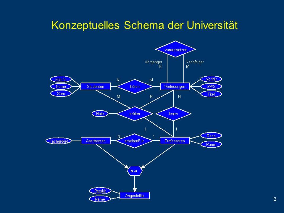 Konzeptuelles Schema der Universität
