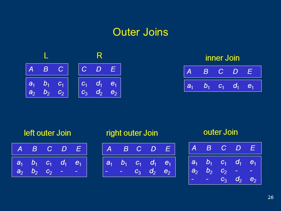 Outer Joins L R inner Join left outer Join right outer Join outer Join