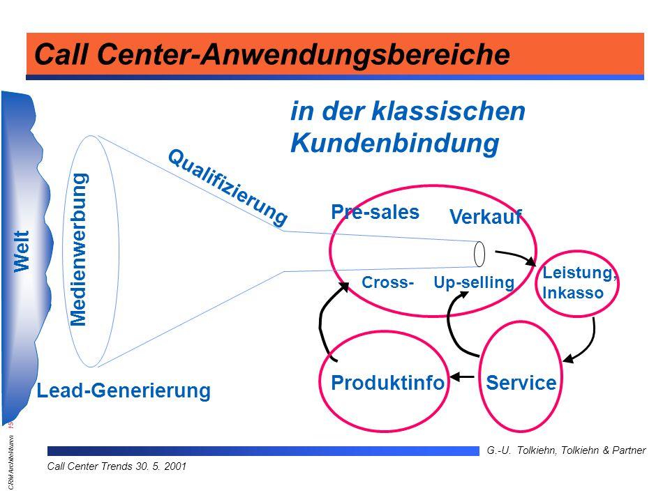 Call Center-Anwendungsbereiche