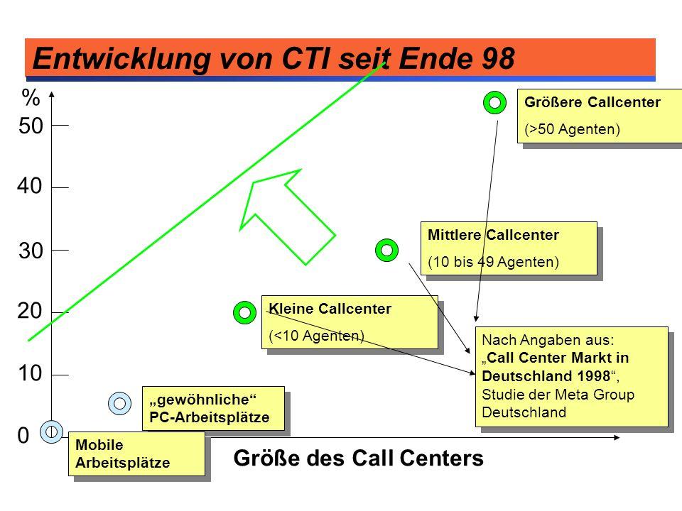 Entwicklung von CTI seit Ende 98