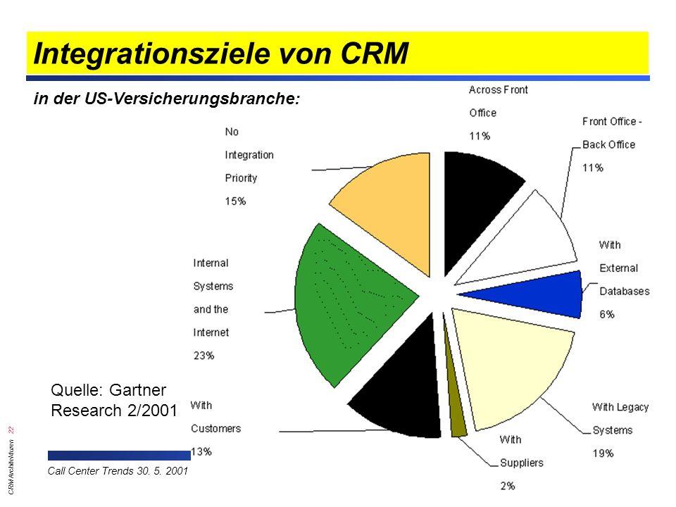 Integrationsziele von CRM