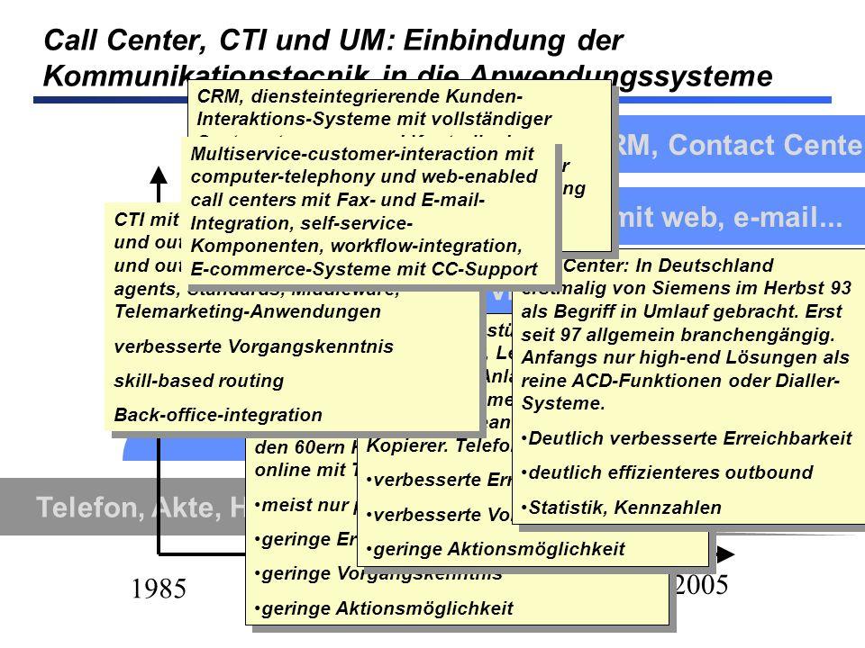 Call Center, CTI und UM: Einbindung der Kommunikationstecnik in die Anwendungssysteme