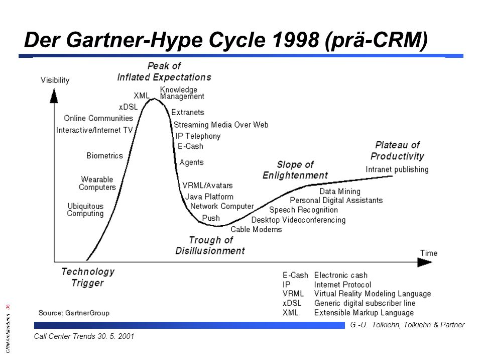 Der Gartner-Hype Cycle 1998 (prä-CRM)