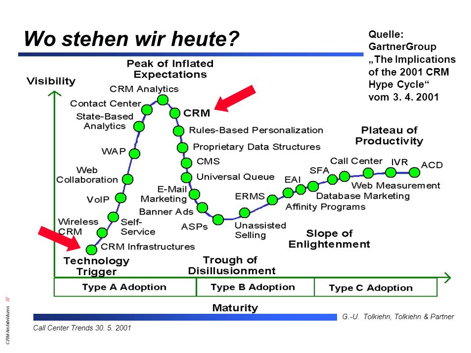 "Wo stehen wir heute Quelle: GartnerGroup ""The Implications"