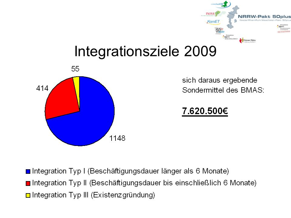 Integrationsziele 2009