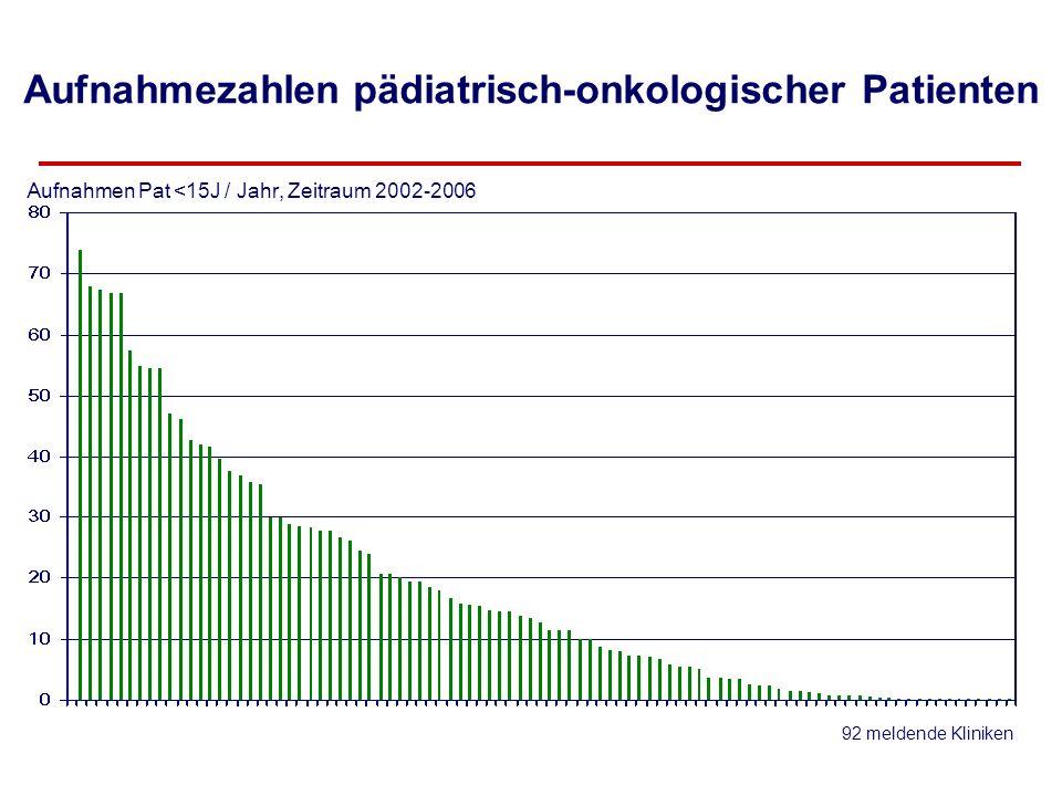 Aufnahmezahlen pädiatrisch-onkologischer Patienten