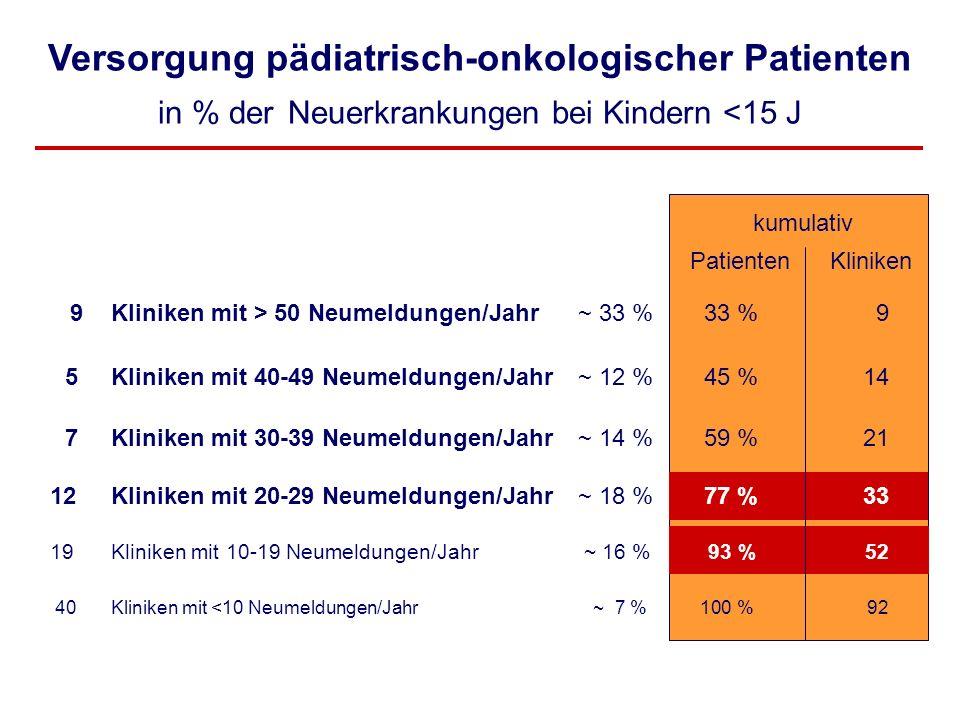 Versorgung pädiatrisch-onkologischer Patienten in % der Neuerkrankungen bei Kindern <15 J
