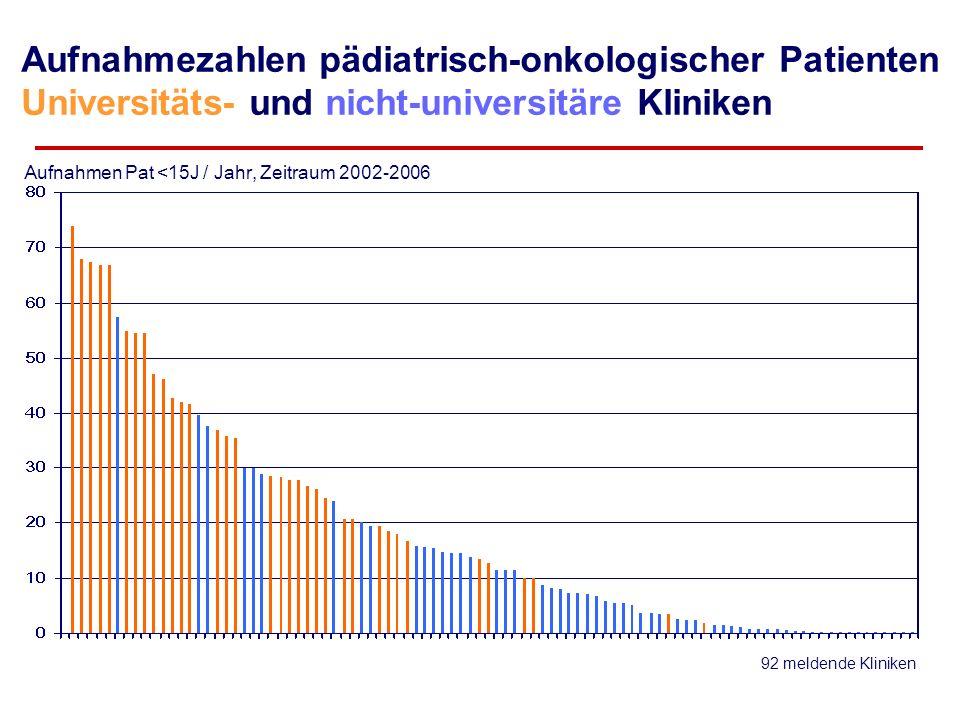 Aufnahmezahlen pädiatrisch-onkologischer Patienten Universitäts- und nicht-universitäre Kliniken