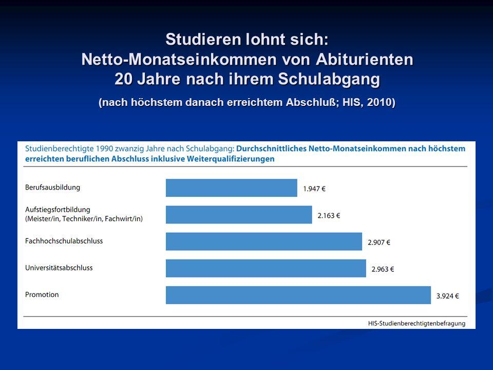 Studieren lohnt sich: Netto-Monatseinkommen von Abiturienten 20 Jahre nach ihrem Schulabgang (nach höchstem danach erreichtem Abschluß; HIS, 2010)