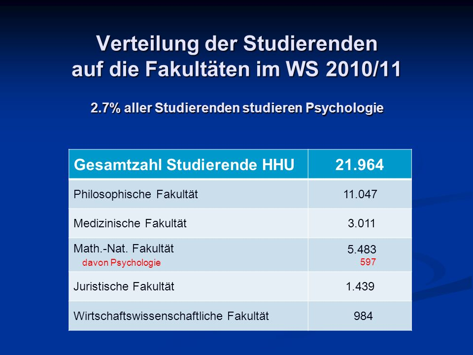 Verteilung der Studierenden auf die Fakultäten im WS 2010/11 2