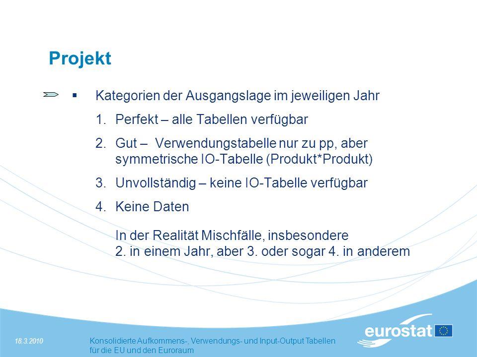Projekt Kategorien der Ausgangslage im jeweiligen Jahr