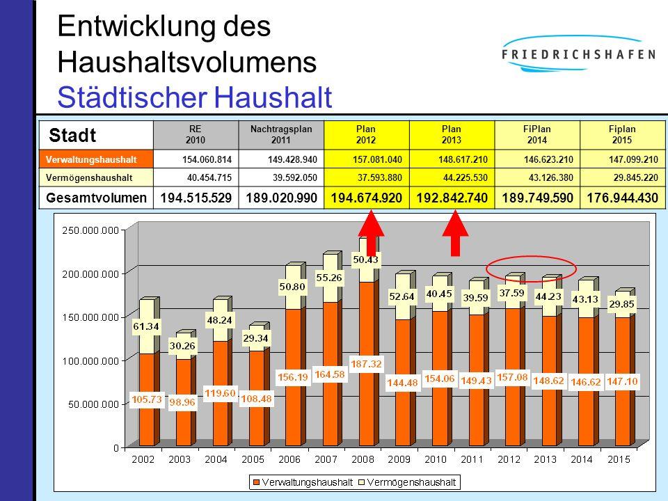 Entwicklung des Haushaltsvolumens Städtischer Haushalt