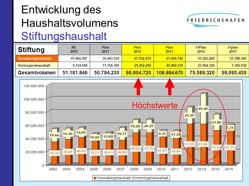 Entwicklung des Haushaltsvolumens Stiftungshaushalt