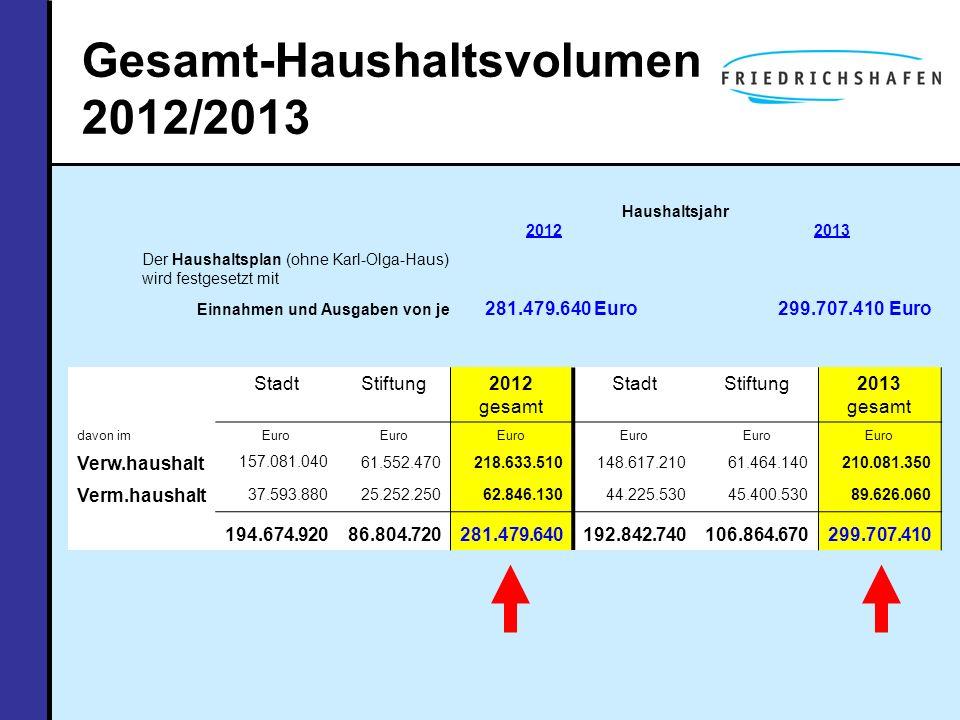 Gesamt-Haushaltsvolumen 2012/2013
