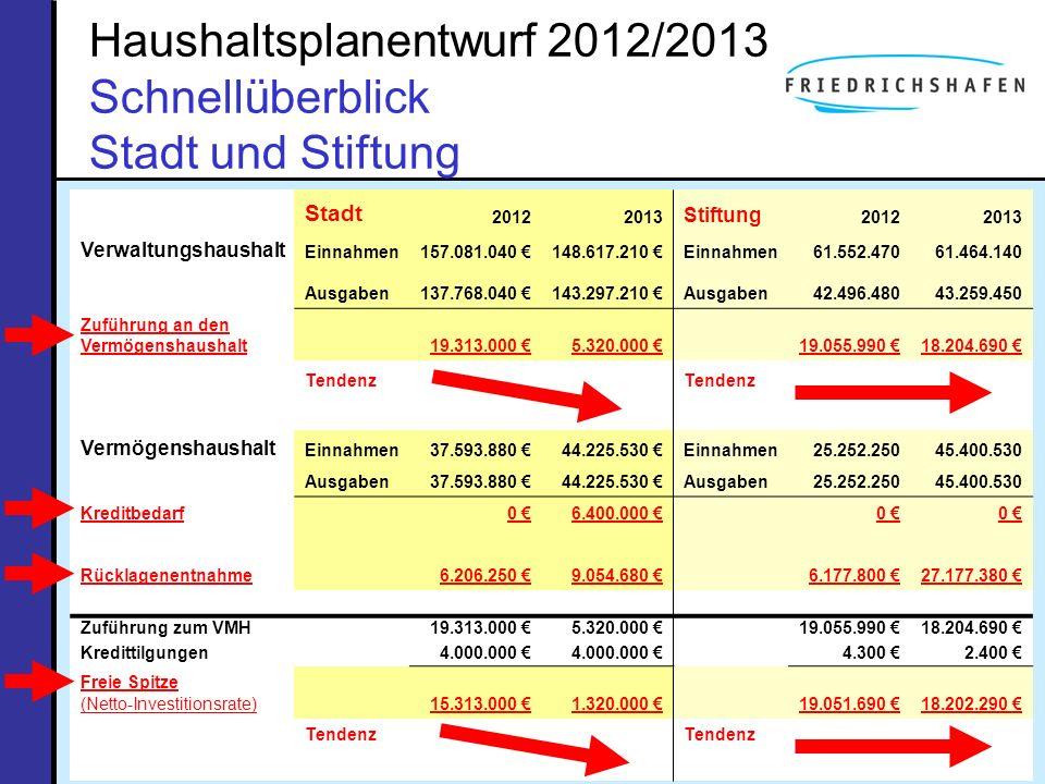 Haushaltsplanentwurf 2012/2013 Schnellüberblick Stadt und Stiftung
