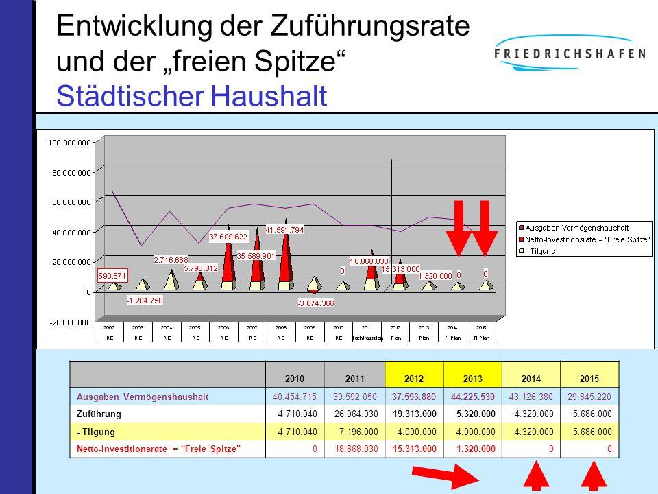 """Entwicklung der Zuführungsrate und der """"freien Spitze Städtischer Haushalt"""