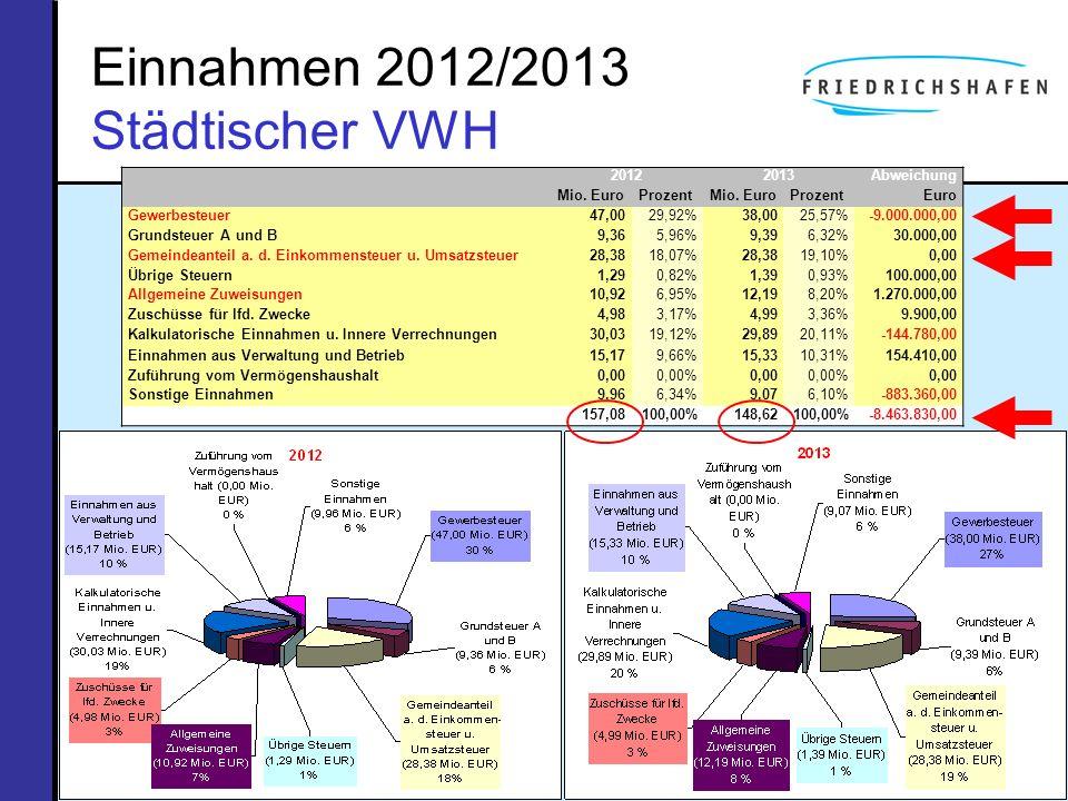 Einnahmen 2012/2013 Städtischer VWH