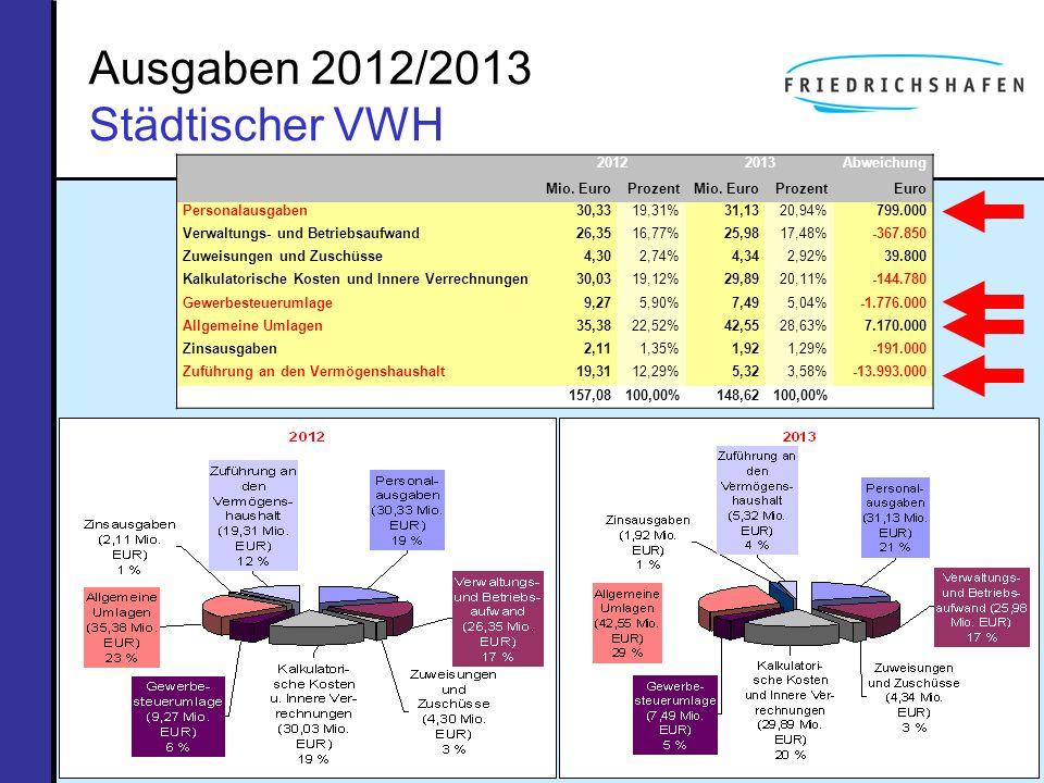 Ausgaben 2012/2013 Städtischer VWH