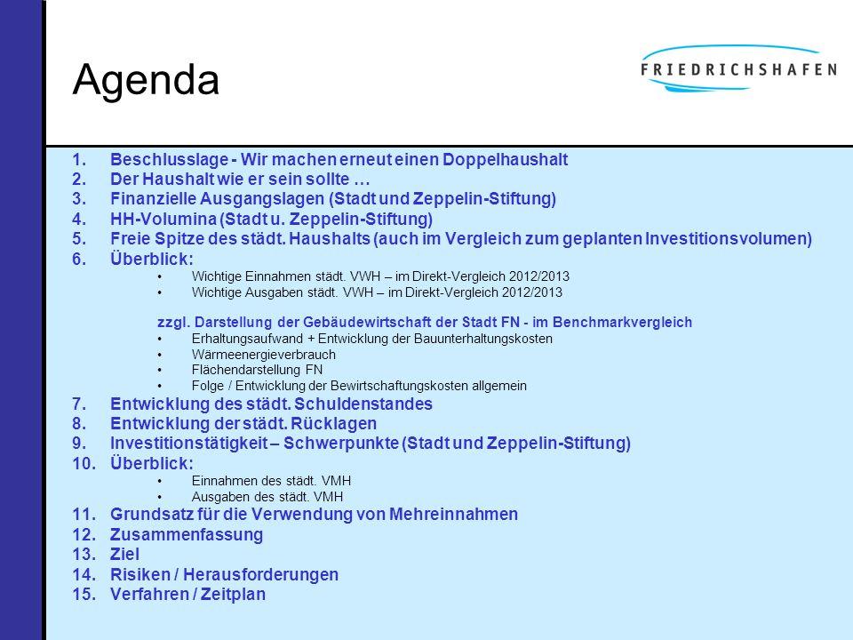 Agenda Beschlusslage - Wir machen erneut einen Doppelhaushalt