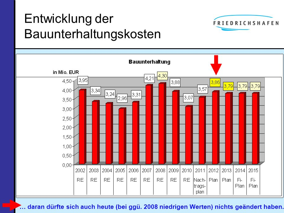Entwicklung der Bauunterhaltungskosten