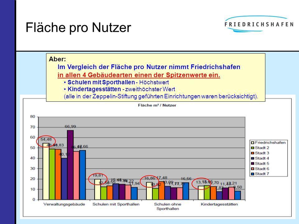 Fläche pro Nutzer Aber: Im Vergleich der Fläche pro Nutzer nimmt Friedrichshafen in allen 4 Gebäudearten einen der Spitzenwerte ein.