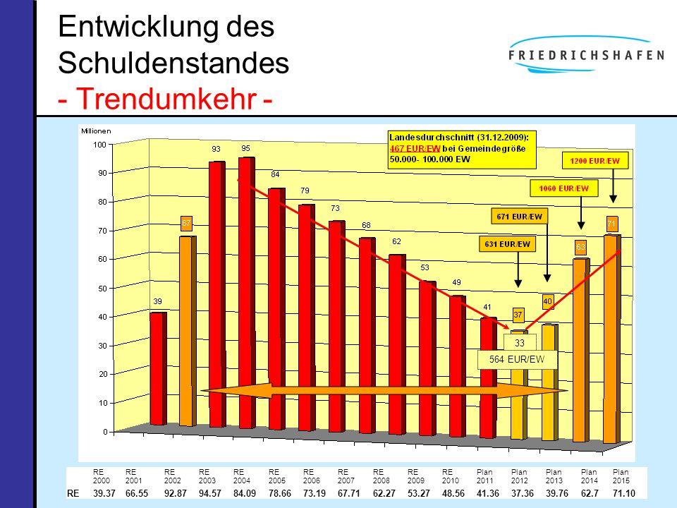 Entwicklung des Schuldenstandes - Trendumkehr -