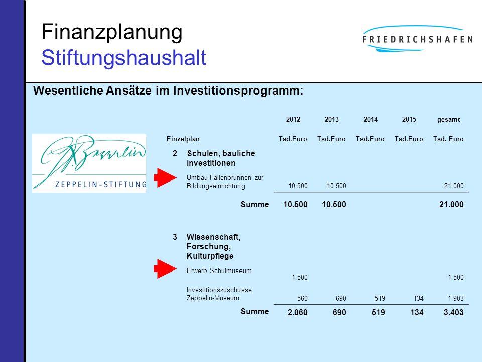 Finanzplanung Stiftungshaushalt