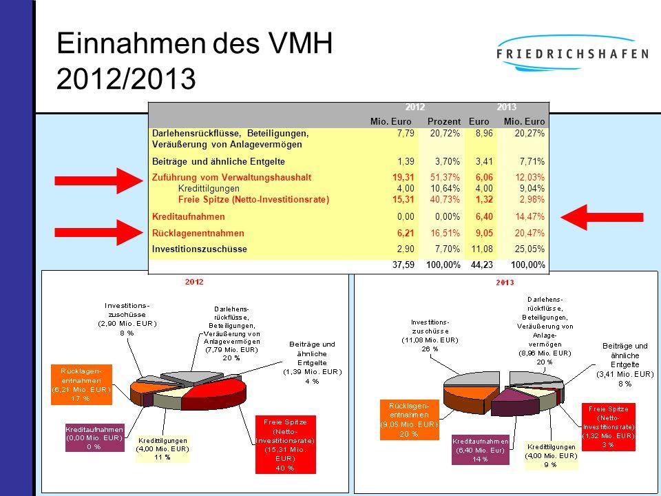 Einnahmen des VMH 2012/2013 2012 2013 Mio. Euro Prozent Euro