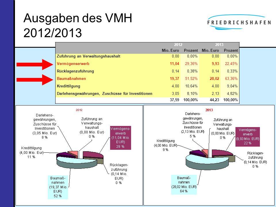Ausgaben des VMH 2012/2013 2012 2013 Mio. Euro Prozent