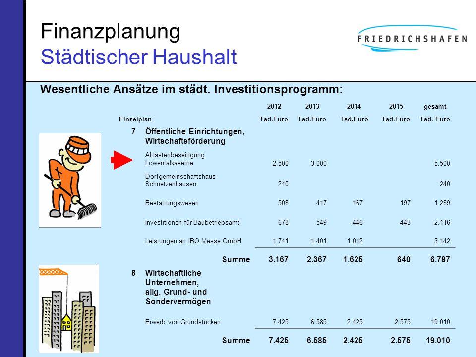 Finanzplanung Städtischer Haushalt