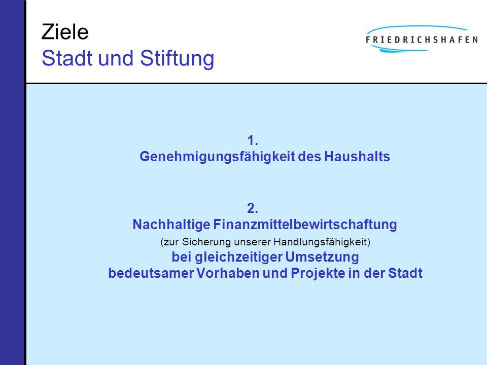 Ziele Stadt und Stiftung