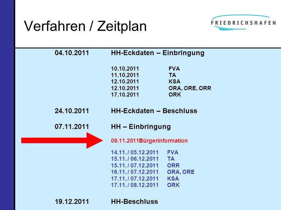 Verfahren / Zeitplan 04.10.2011 HH-Eckdaten – Einbringung