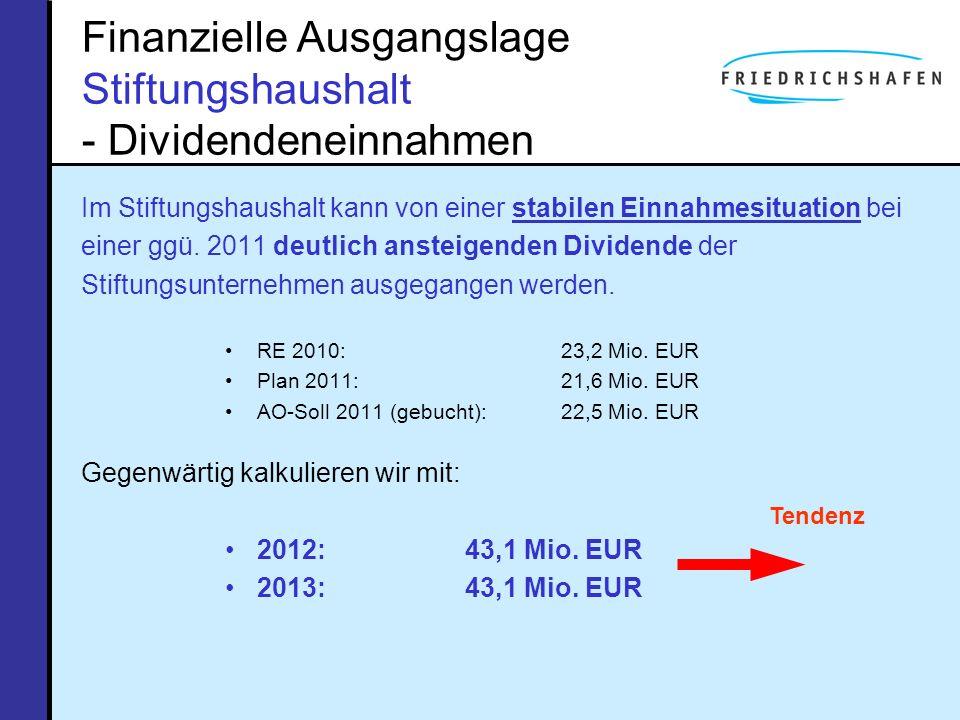 Finanzielle Ausgangslage Stiftungshaushalt - Dividendeneinnahmen