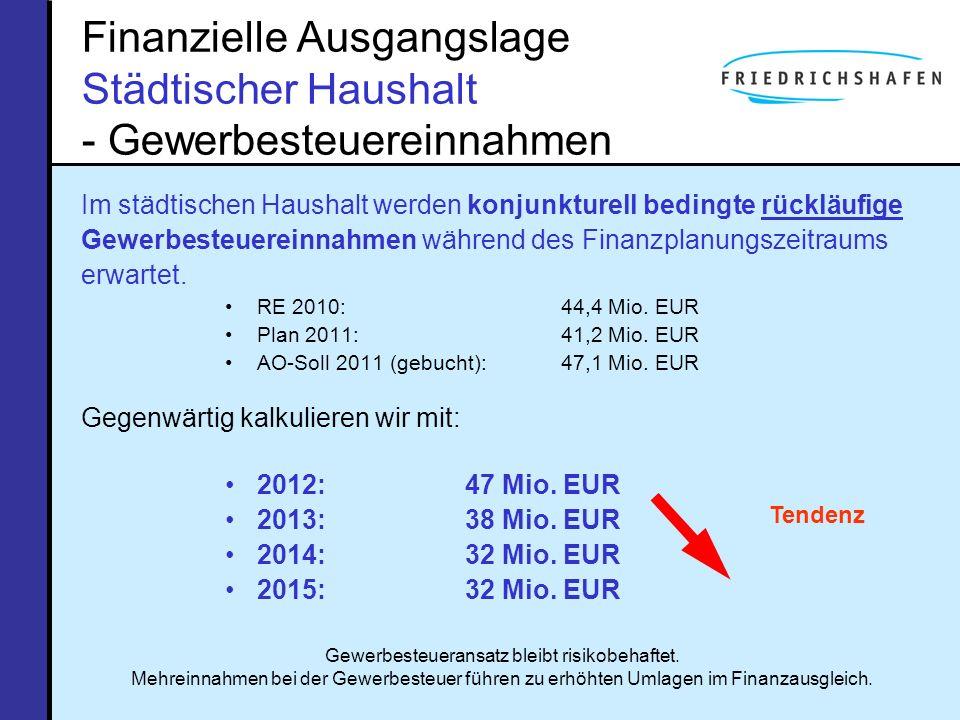 Finanzielle Ausgangslage Städtischer Haushalt - Gewerbesteuereinnahmen