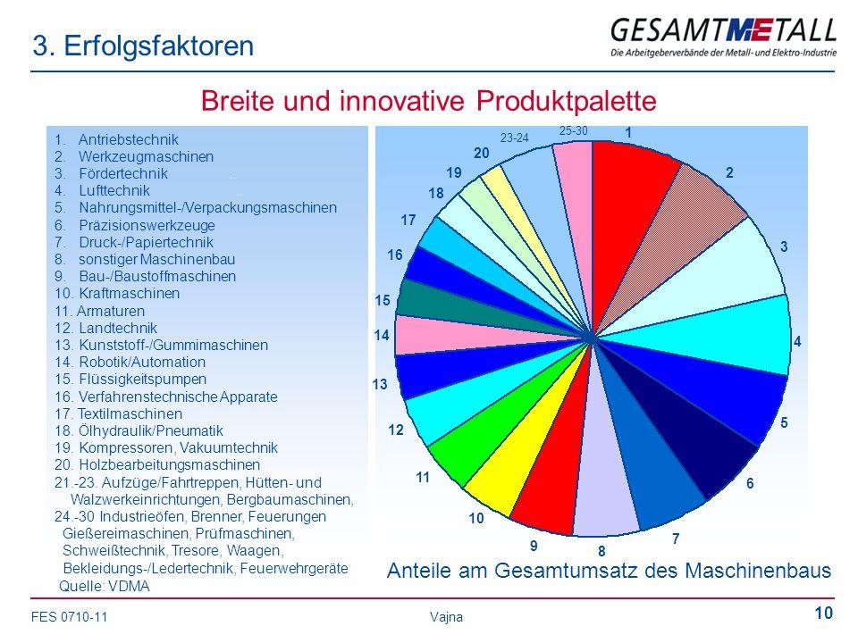 Breite und innovative Produktpalette