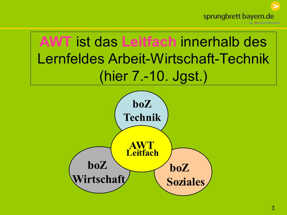 AWT ist das Leitfach innerhalb des Lernfeldes Arbeit-Wirtschaft-Technik (hier 7.-10. Jgst.)