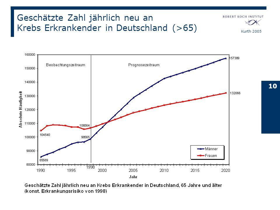 Geschätzte Zahl jährlich neu an Krebs Erkrankender in Deutschland (>65)