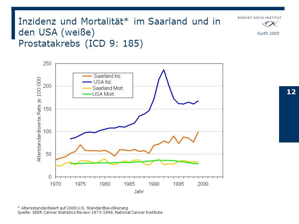 Inzidenz und Mortalität