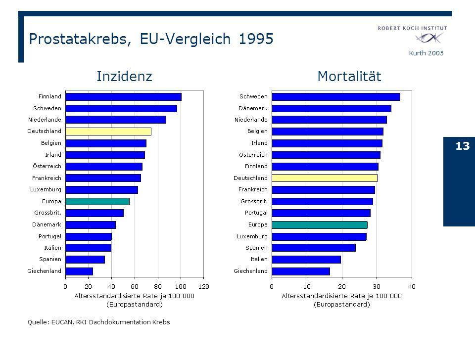 Prostatakrebs, EU-Vergleich 1995