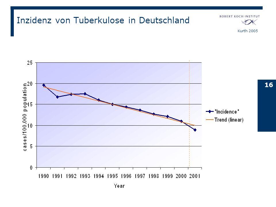 Inzidenz von Tuberkulose in Deutschland