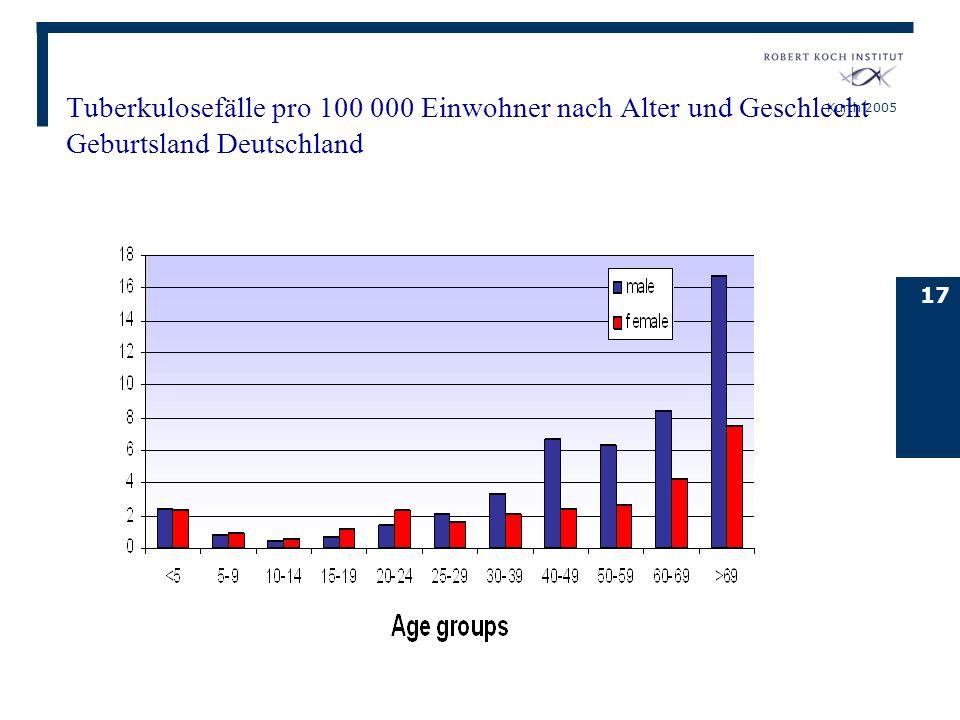 Tuberkulosefälle pro 100 000 Einwohner nach Alter und Geschlecht Geburtsland Deutschland