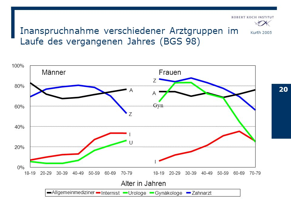 Inanspruchnahme verschiedener Arztgruppen im Laufe des vergangenen Jahres (BGS 98)
