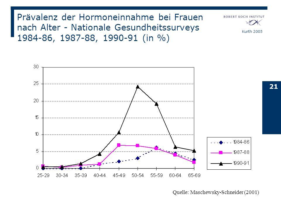 Prävalenz der Hormoneinnahme bei Frauen nach Alter - Nationale Gesundheitssurveys 1984-86, 1987-88, 1990-91 (in %)