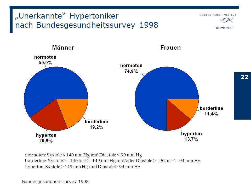 """""""Unerkannte Hypertoniker nach Bundesgesundheitssurvey 1998"""