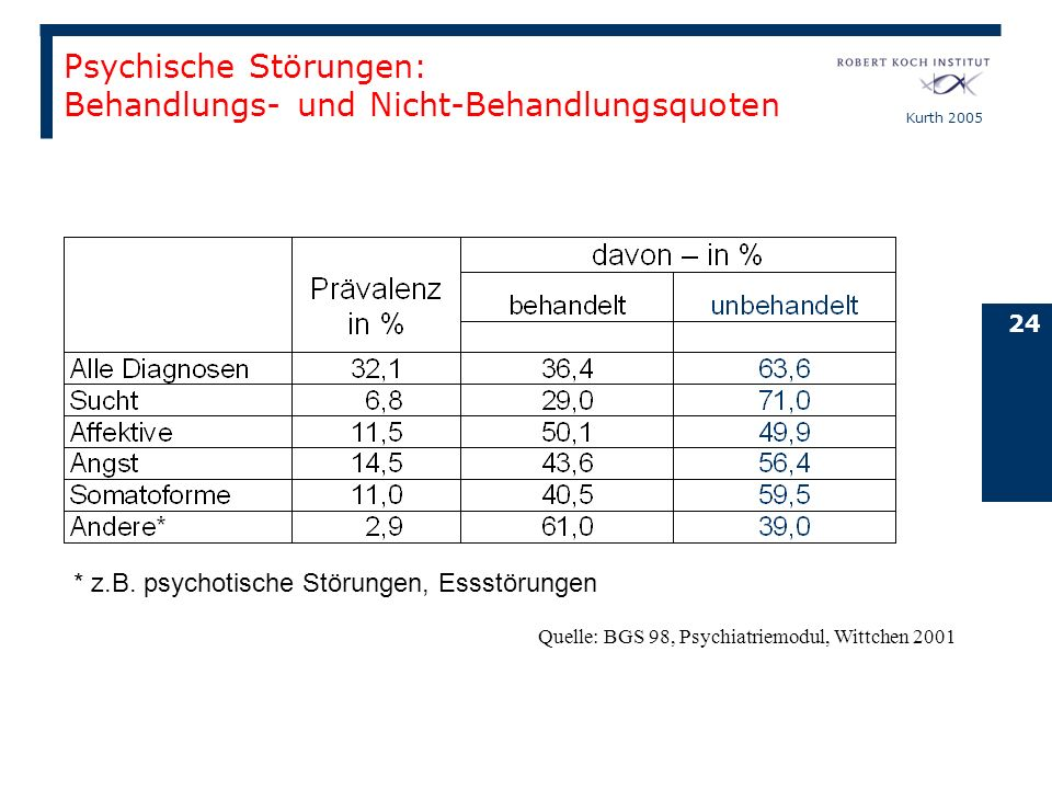Psychische Störungen: Behandlungs- und Nicht-Behandlungsquoten