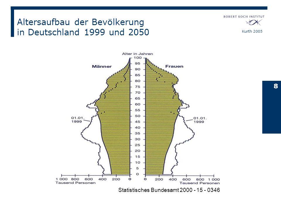 Altersaufbau der Bevölkerung in Deutschland 1999 und 2050